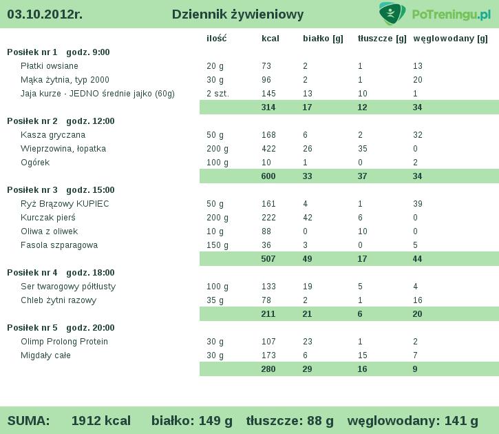 przykładowa dieta na 2000 kcal