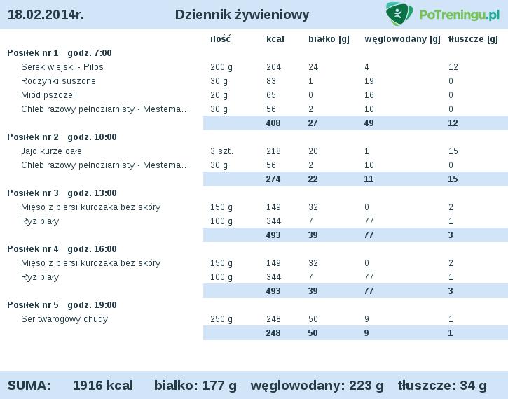 Dieta Redukcja Kobieta 40 Z Niedoczynnosc Tarczycy Forum Sfd