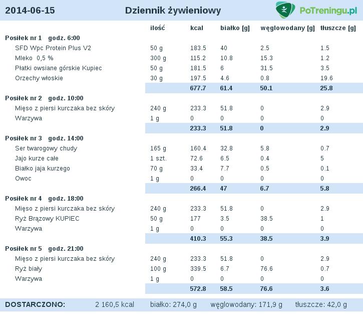 Dieta na mase miesniowa i redukcje tluszczu