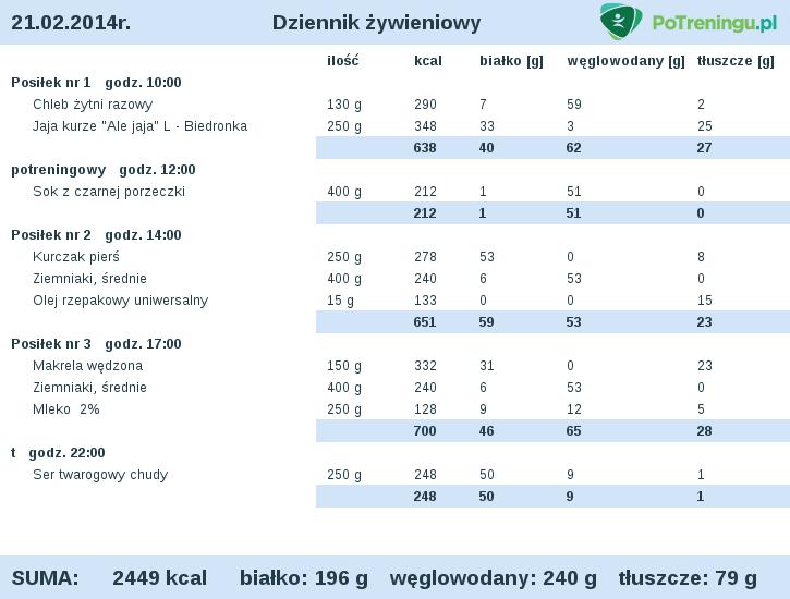 dieta 2500 kcal regim monica anghel