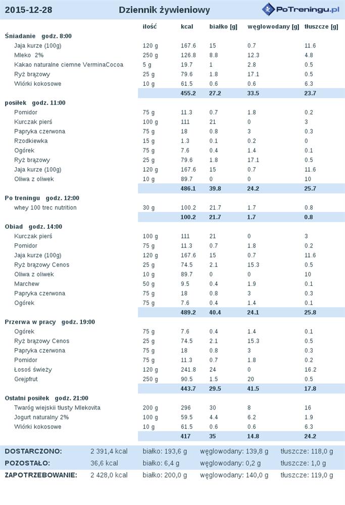 Dieta Low Carb 88 Kg Opinie I Podpowiedzi Forum Sfd