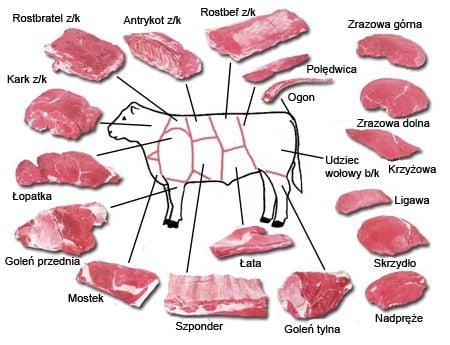 Jakie mięso wołowe na tatara